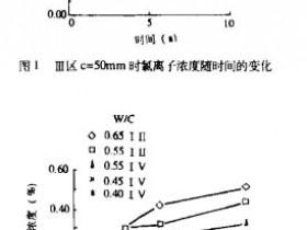 华南海港钢筋混凝土暴露十年试验