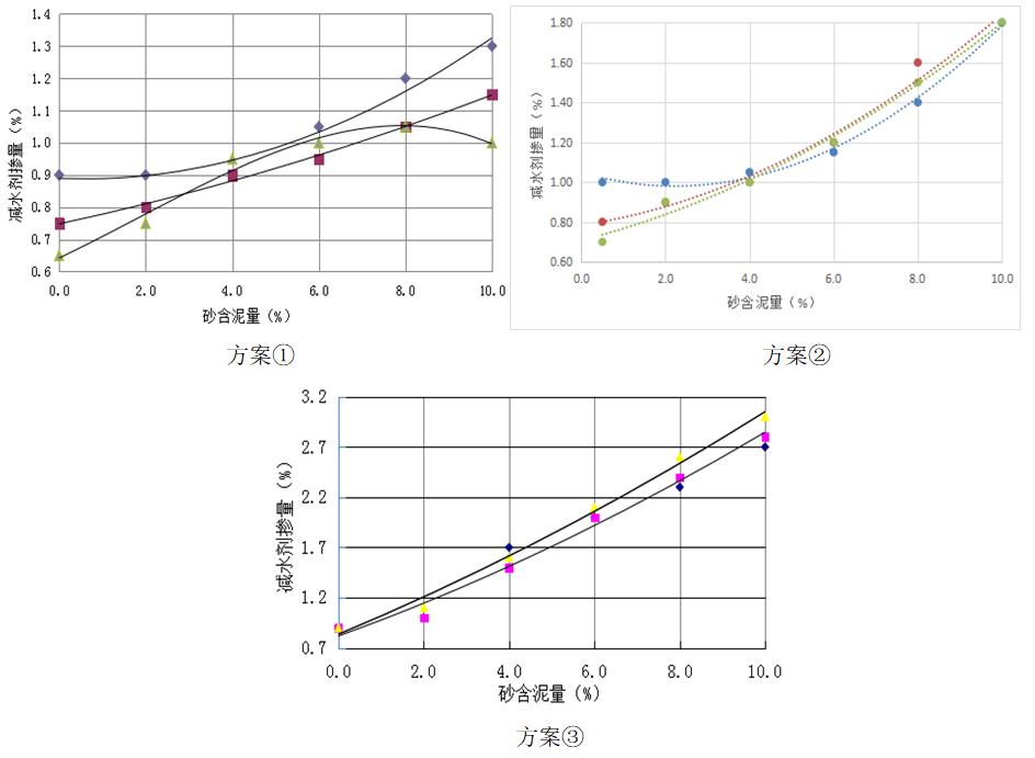 砂泥含量对混凝土性能影响分析