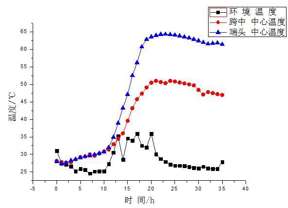 预制预应力T梁裂缝的形成原因分析及预防措施